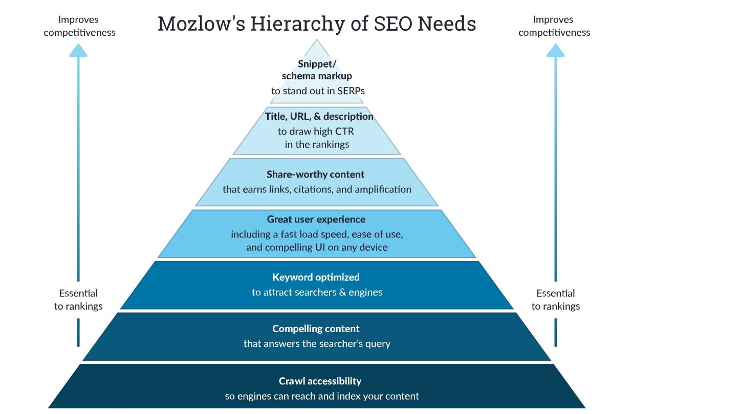 a SEO igényei Maslow hierarchiája